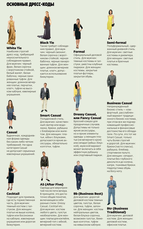 виды дресс-кода украина