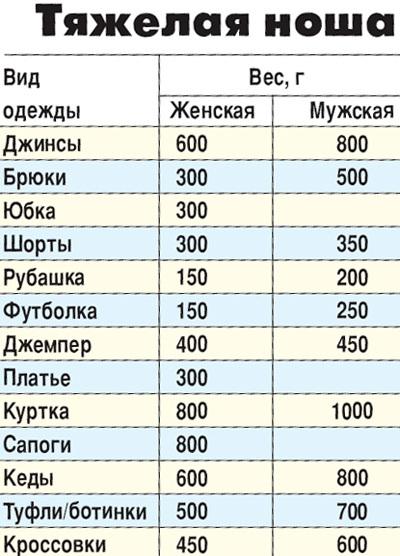 сколько весит одежда Украина